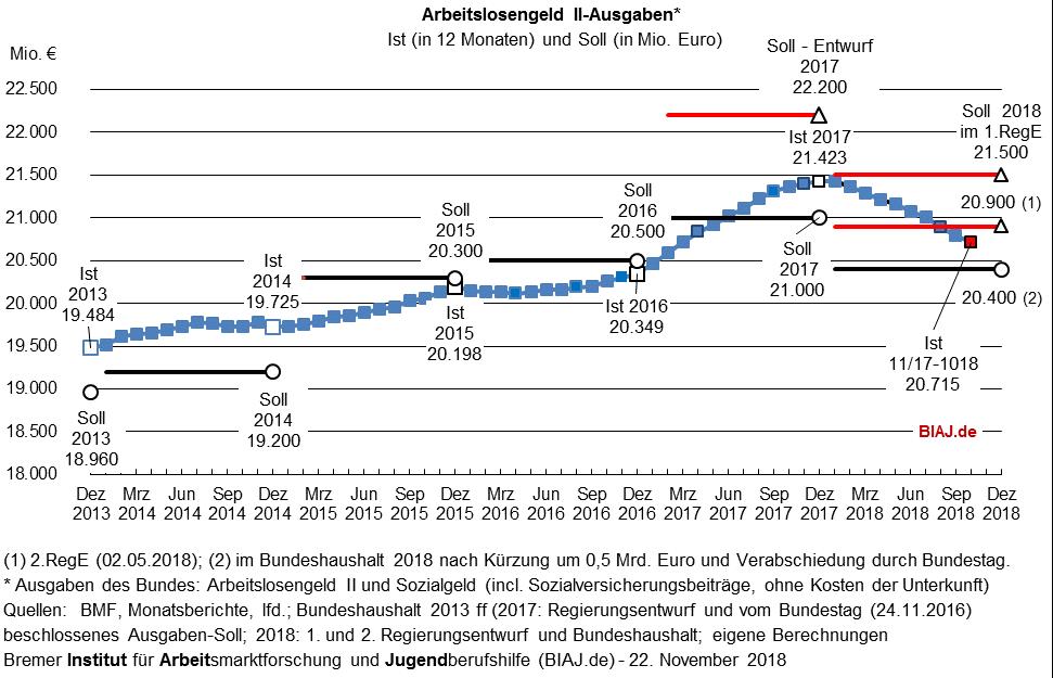 2018 11 22 biaj abb sgb2 alg2 ausgaben 2013 bis 102018