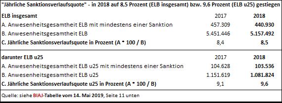 2019 05 14 sanktionsverlaufsquote 2017 2018