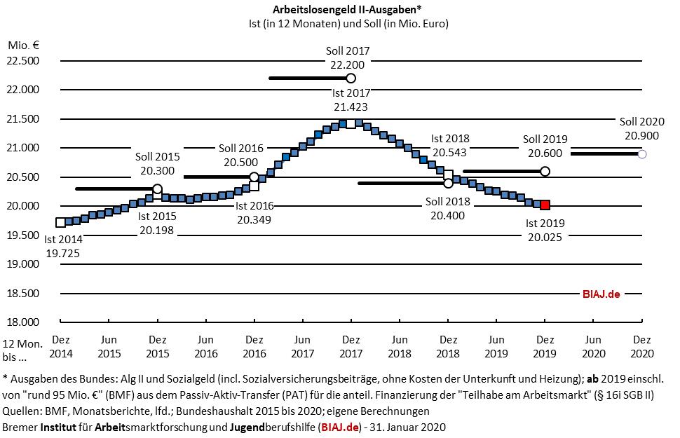 2020 01 31 biaj abb sgb2 alg2 ausgaben 2014 bis 2019
