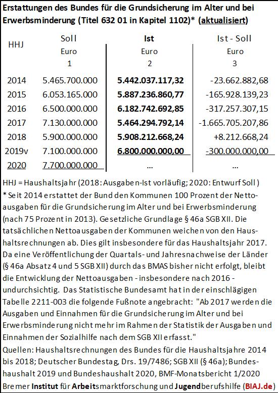 2020 02 01 erstattungen des bundes grundsicherung im alter 2014 2019