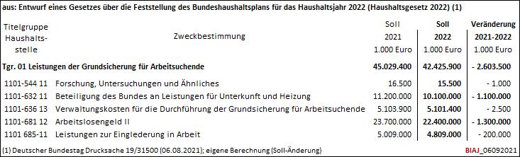2021 09 06 grundsicherung fuer arbeitsuchende entwurf bundeshaushalt 2022 biaj tabelle