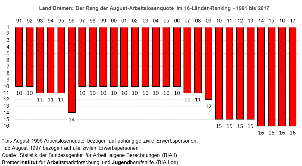 land bremen im august alq ranking